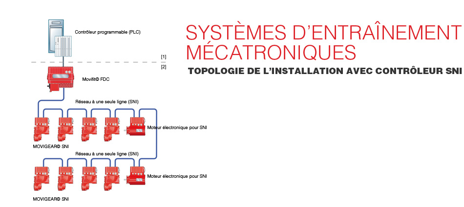 Mechatronic Drive Systems Installation Topology with SNI Controller